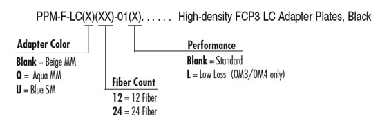 fi_hd-fcp3-fiber-connect-panel-system_ppm-f-lcxxx-01x_pn.jpg
